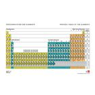Periodic Table of the Elements, With Electron Configurations, 1017655 [U197001], Periodic Table